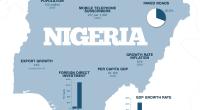 Le Nigeria est en passe de devenir la première nation économique du continent, selon la nouvelle estimation de son PIB, calculé selon une nouvelle méthode. Le Nigéria passerait ainsi devant […]