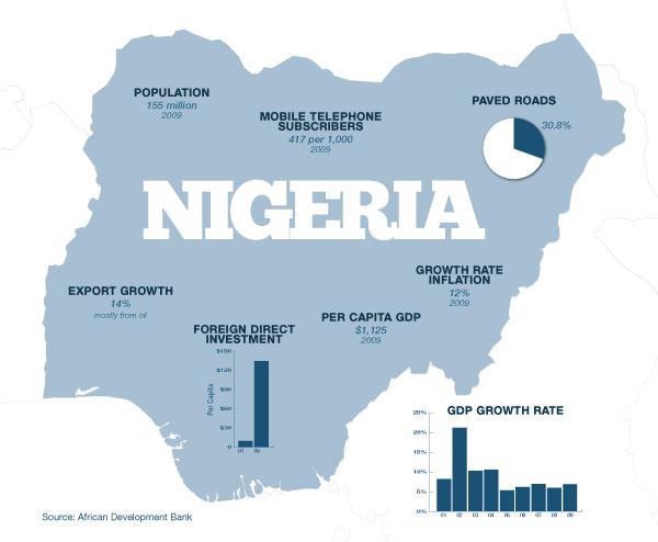Le Nigéria : bientôt première puissance économique africaine !